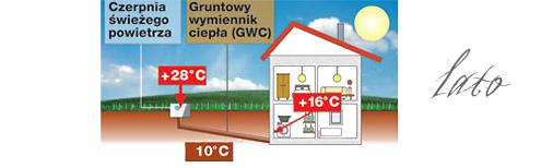 GWC zasada działania | Stelmaszyk