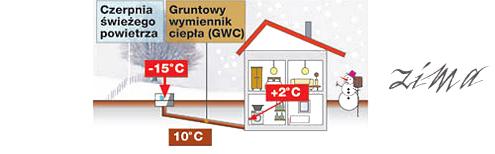 GWC zasada działania zimą